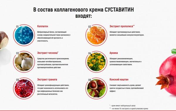 """Состав крема """"Суставитин"""""""