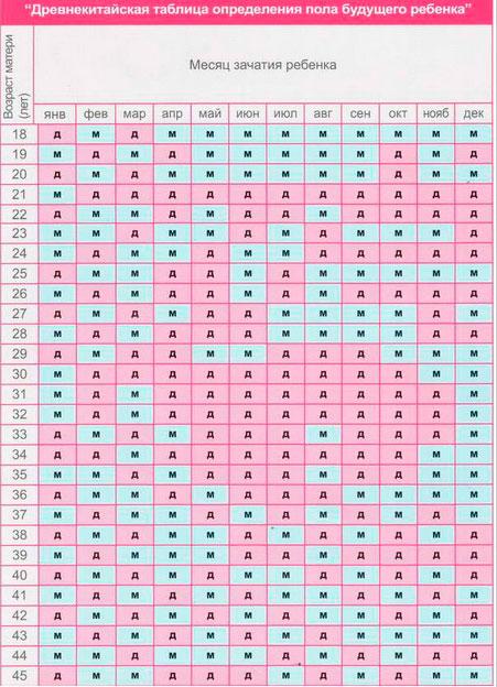 китайская-таблица-зачатия