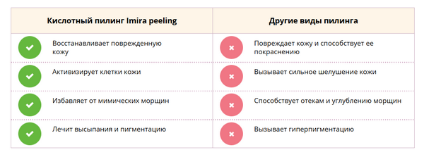 Плюсы «Imira peeling»